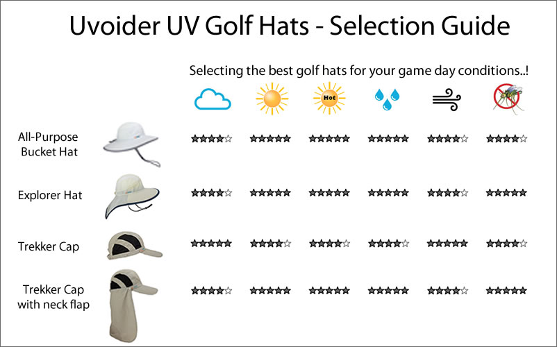 Uvoider UV Golf Hats - Selection Guide